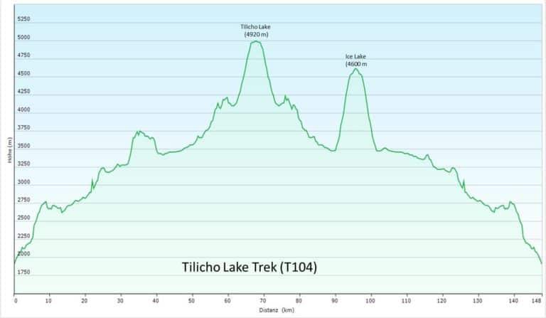 Grafische Darstellung des Höhenprofils des Tilicho Lake Treks im Annapurna-Gebiet