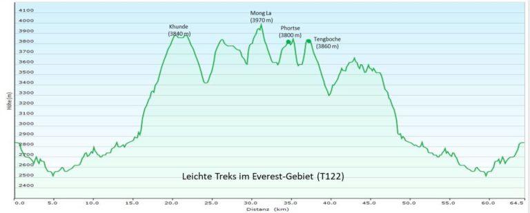 Nepal: Leichte Treks im Everest-Gebiet (T122) Höhenprofil