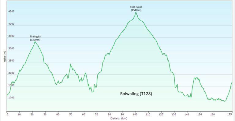 Rolwaling Trek zum Tsho Rolpa (T128) - Höhenprofil