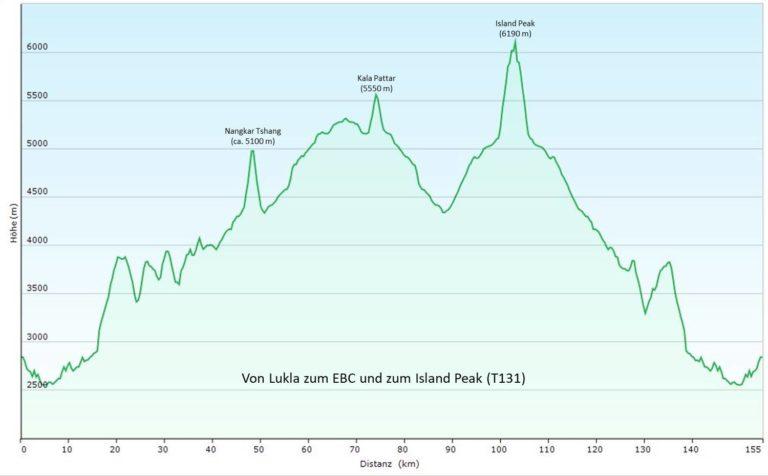 Nepal/Everest-Gebiet: Von Lukla zum Island Peak (T131) Höhenprofil