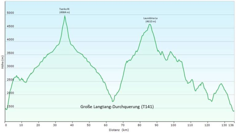 Nepal: Große Langtang-Durchquerung mit Helambu und Gosainkund (T141) Höhenprofil