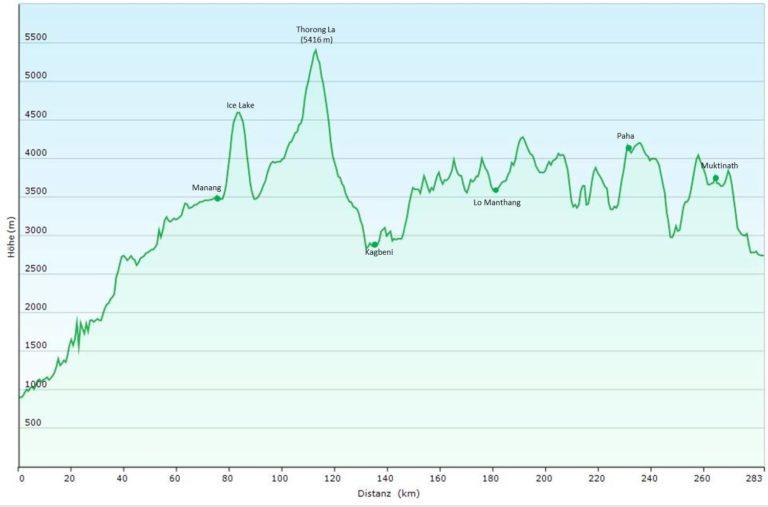 Nepal: Kombination Annapurna-Runde und Mustang-Trek (T150) Höhenprofil