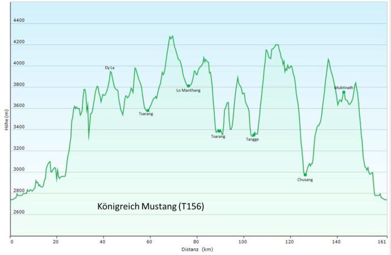 Nepal: Trek durch das Königreich Mustang (T156) Höhenprofil