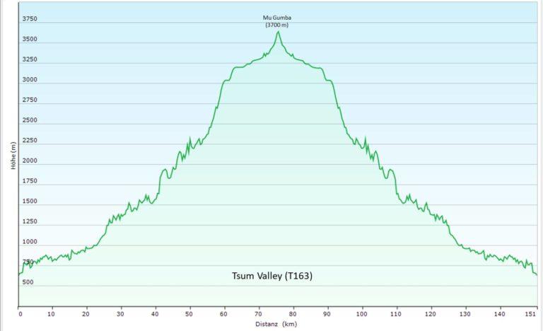 Trek ins Tsum Valley (T163) Höhenprofil