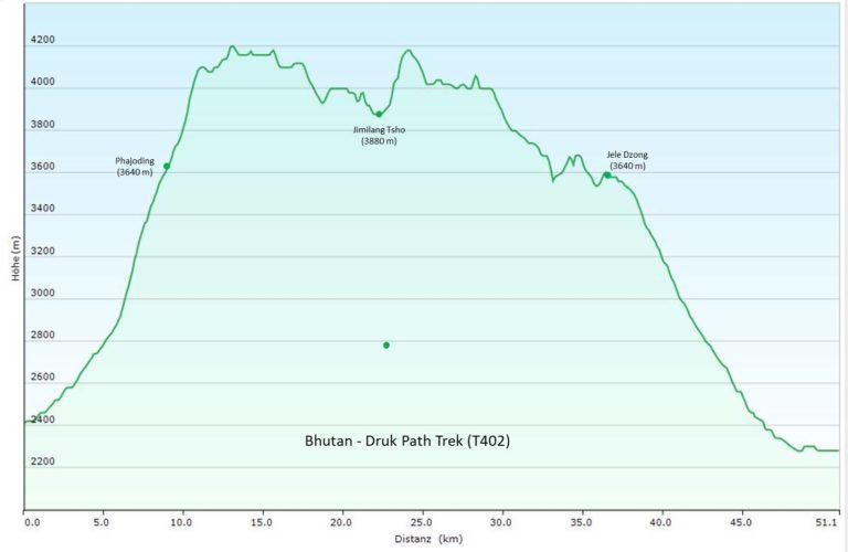 Bhutan Druk Path Trek (T402) Höhenprofil