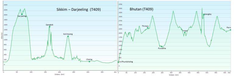 Indien/Sikkim, Darjeeling, Bhutan: Rundreise (T409) Höhenprofil