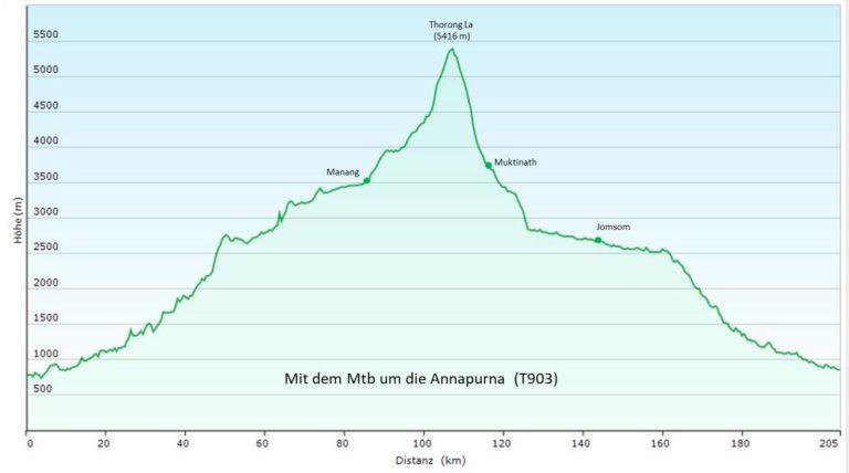 Nepal: Mit dem MTB um die Annapurna (T903) Höhenprofil