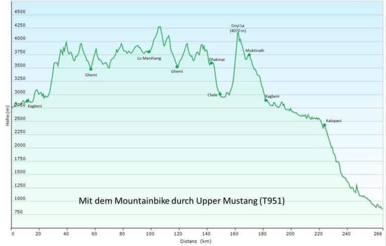 Mit dem Mountainbike durch Upper Mustang (T951) Höhenprofil