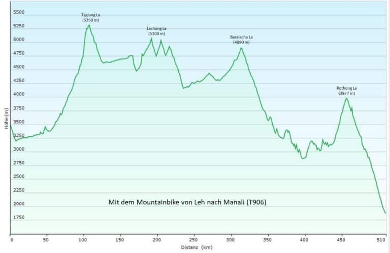 Indien/Ladakh: Mit dem Mountainbike von Leh nach Manali (T906) Höhenprofil