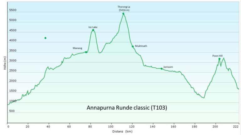 Nepal: Annapurna Runde classic/Annapurna Circuit Trek (T103) Höhenprofil