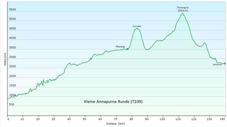 Nepal: Kleine Annapurna Runde (T109) Höhenprofil