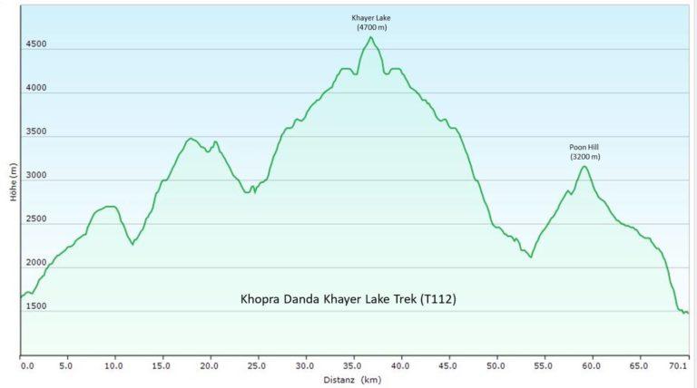 Nepal: Annapurna-Gebiet: Khopra Danda Khayer Lake (T112) Höhenprofil