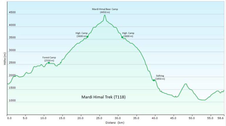 Grafische Darstellung des Höhenprofils des Mardi Himal Treks in Nepal