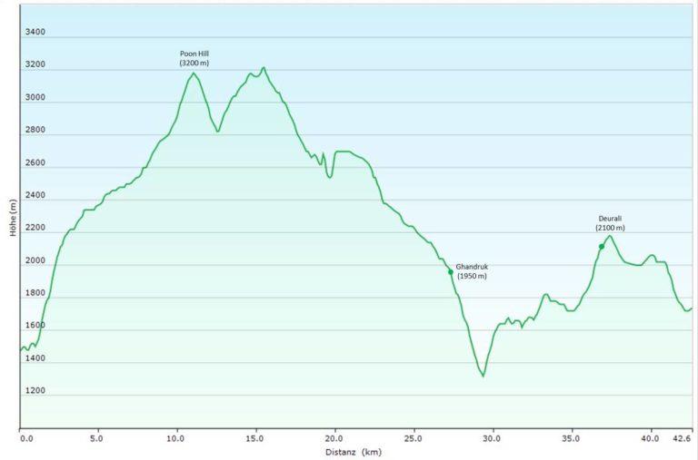 Nepal zum Kennenlernen (T119) Poon Hill Trek Höhenprofil