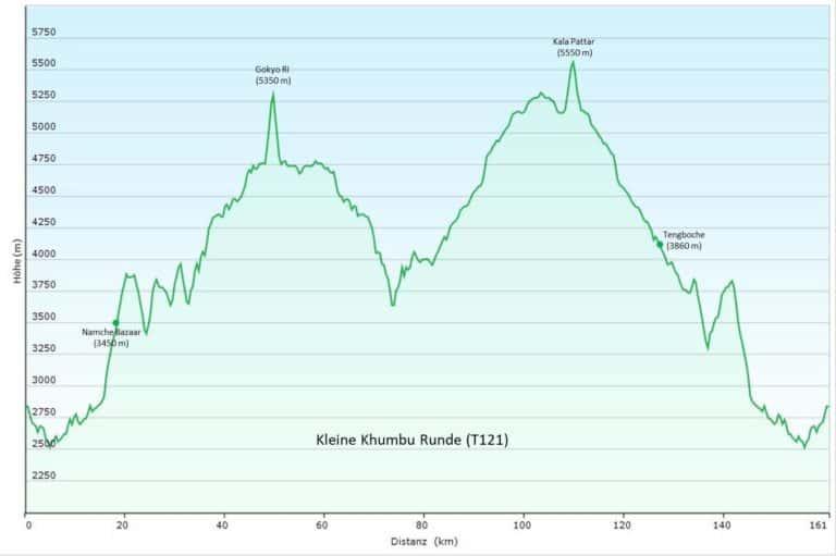 Nepal/Everest-Gebiet: Kleine Khumbu Runde (T121) Höhenprofil