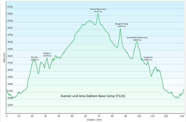 Nepal: Everest Base Camp und Ama Dablam Base Camp (T123) Höhenprofil