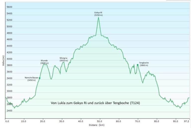 Nepal/Everest-Gebiet: Von Lukla zum Gokyo Ri und zurück über Kloster Tengboche (T124) Höhenprofil