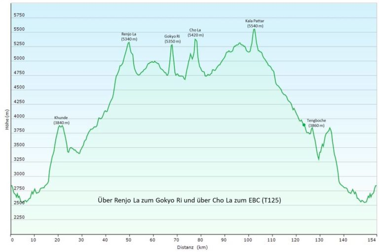 Nepal/Everest-Gebiet/Khumbu: Von Lukla über den Renjo-La nach Gokyo und weiter über den Cho La zum Kala Pattar (T125) Höhenprofil