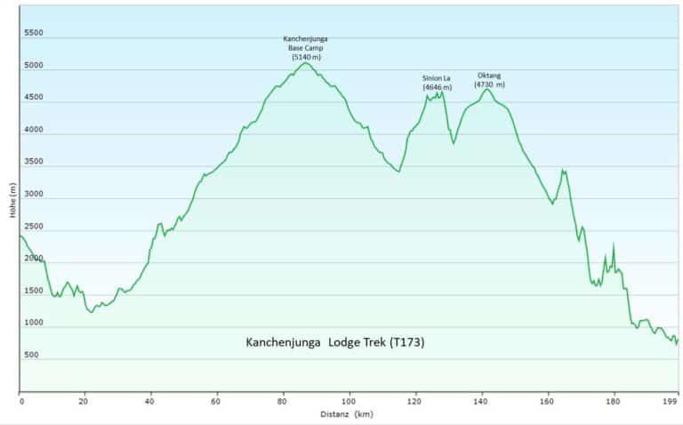Nepal: Lodgetrek zum Kanchenjunga/Kantschenzönga Base Camp (T173) Höhenprofil