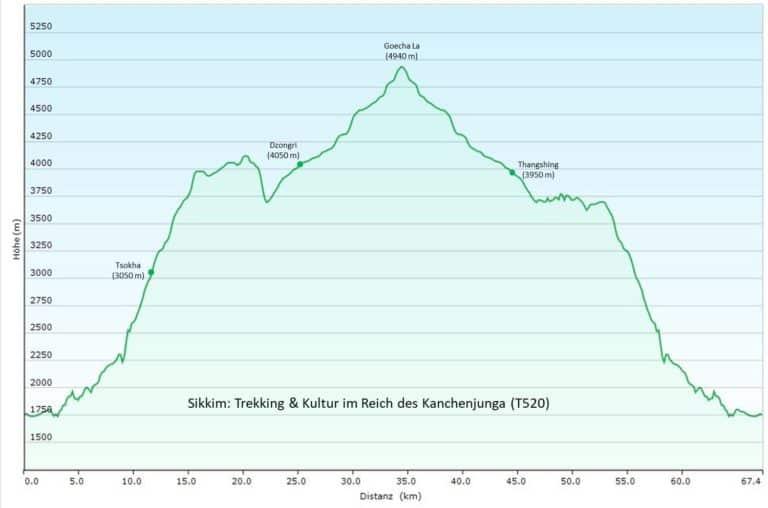 Indien/Sikkim: Zelttrek im Reich des Kanchenjunga/Kantschenzönga (T520) Höhenprofil