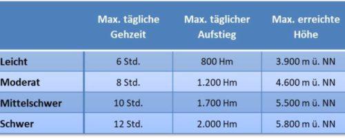 2020-Tabelle-Schwierigkeitsgrade-768x293-1.jpg